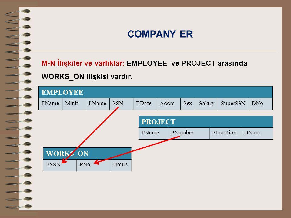 COMPANY ER M-N İlişkiler ve varlıklar: EMPLOYEE ve PROJECT arasında WORKS_ON ilişkisi vardır. EMPLOYEE.