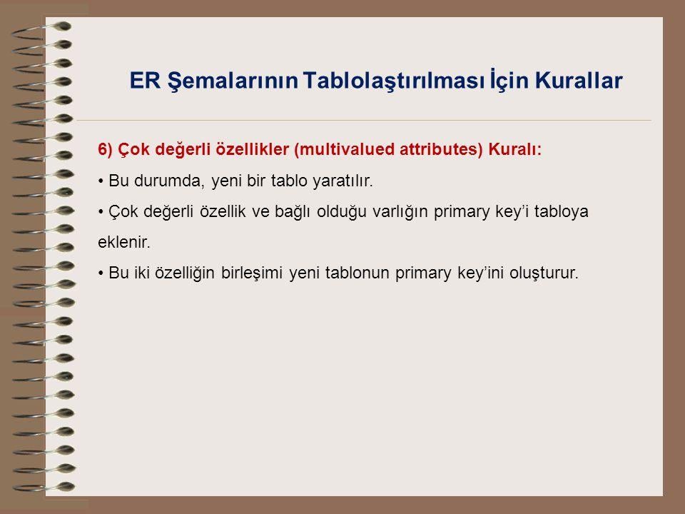 ER Şemalarının Tablolaştırılması İçin Kurallar