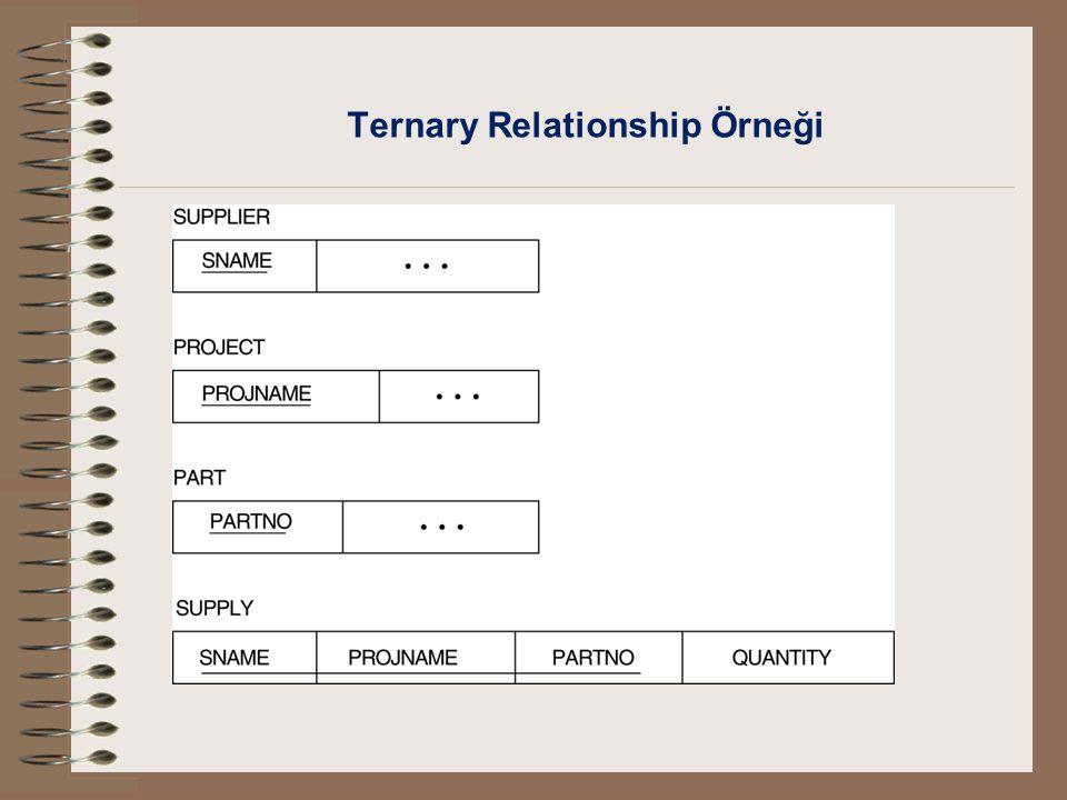 Ternary Relationship Örneği