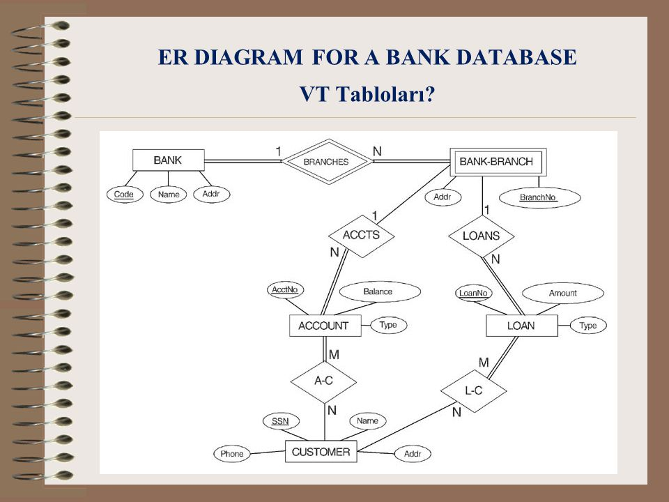 ER DIAGRAM FOR A BANK DATABASE