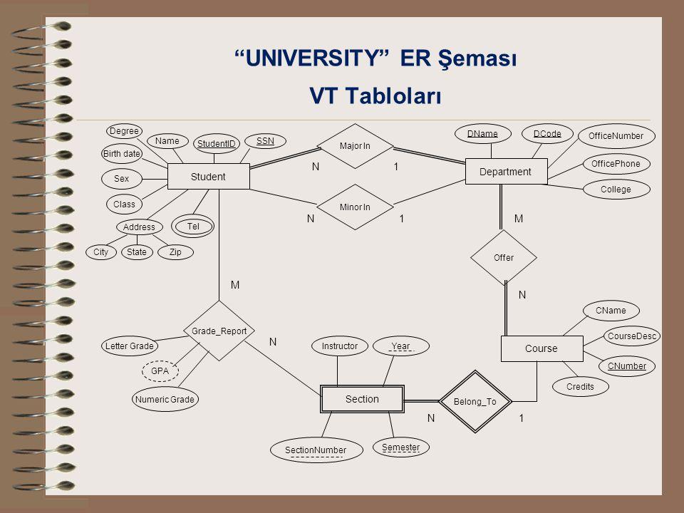 UNIVERSITY ER Şeması