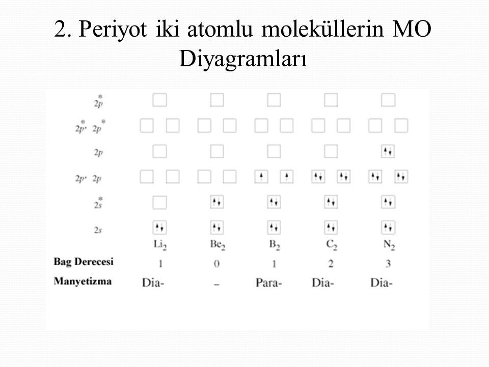2. Periyot iki atomlu moleküllerin MO Diyagramları