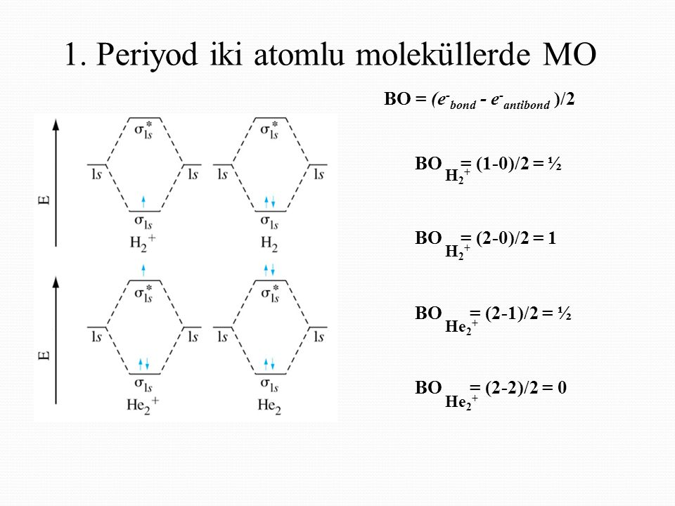 1. Periyod iki atomlu moleküllerde MO