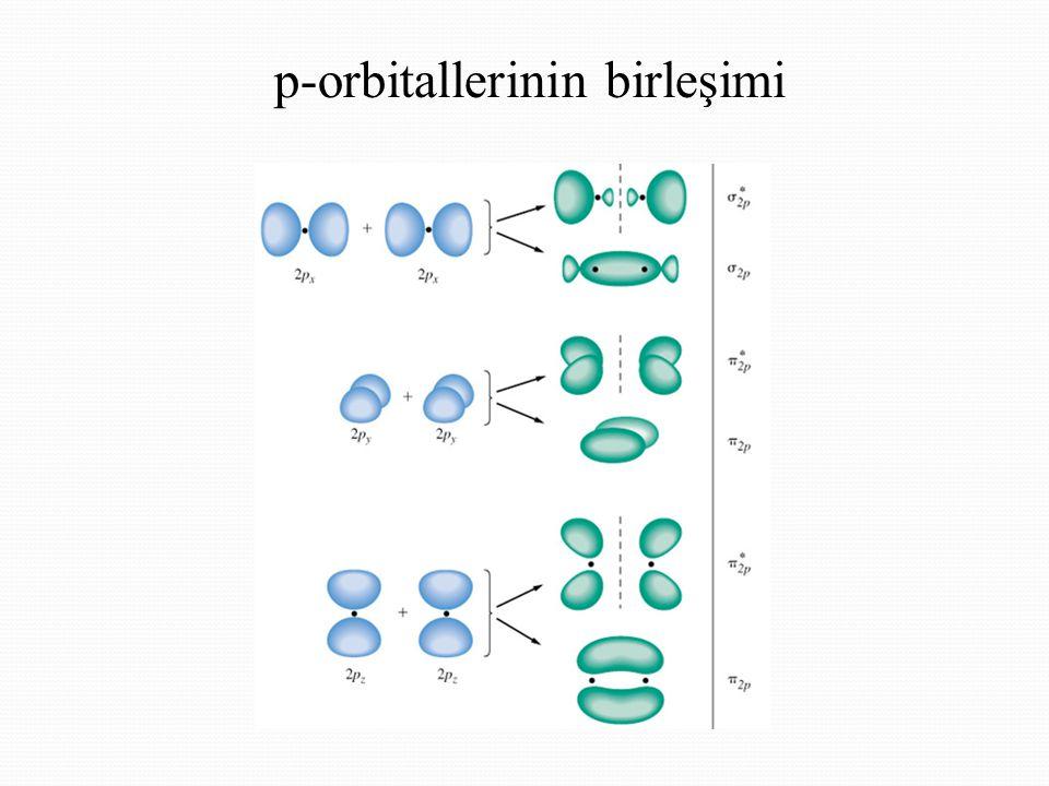 p-orbitallerinin birleşimi