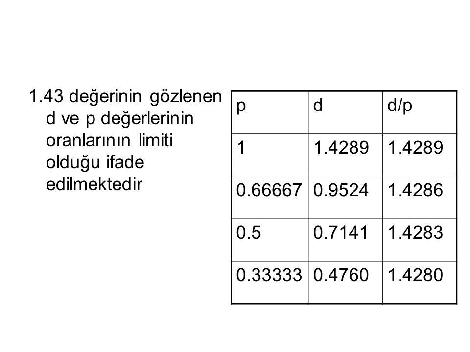 1.43 değerinin gözlenen d ve p değerlerinin oranlarının limiti olduğu ifade edilmektedir
