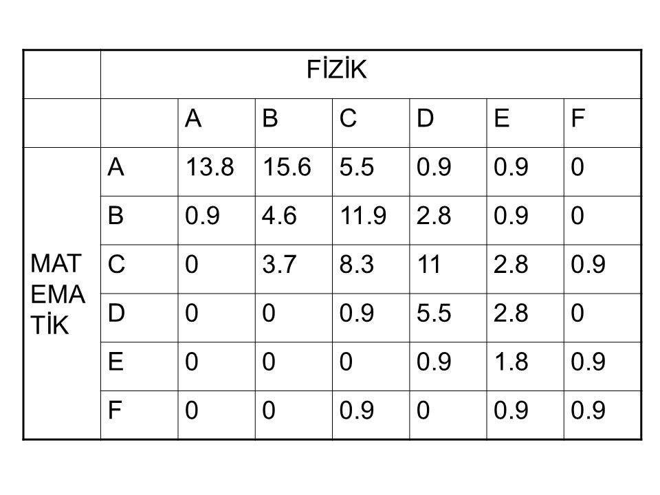 FİZİK A B C D E F MATEMATİK 13.8 15.6 5.5 0.9 4.6 11.9 2.8 3.7 8.3 11 1.8