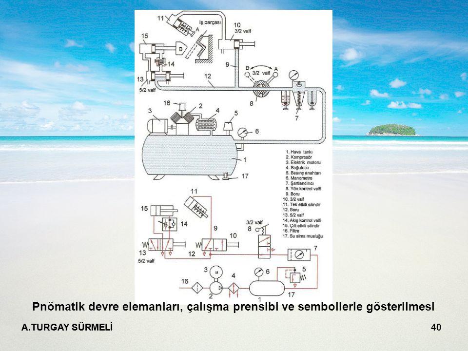Pnömatik devre elemanları, çalışma prensibi ve sembollerle gösterilmesi