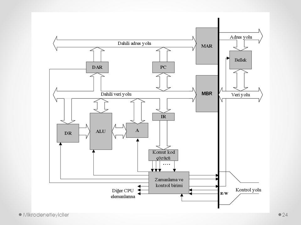 7-SEGMENT DISPLAY Mikrodenetleyiciler