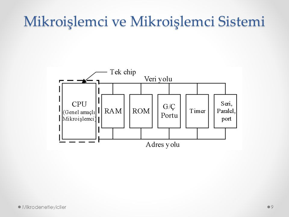 Mikroişlemci ve Mikroişlemci Sistemi