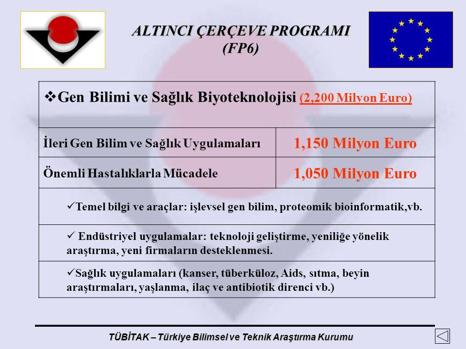 1,150 Milyon Euro 1,050 Milyon Euro