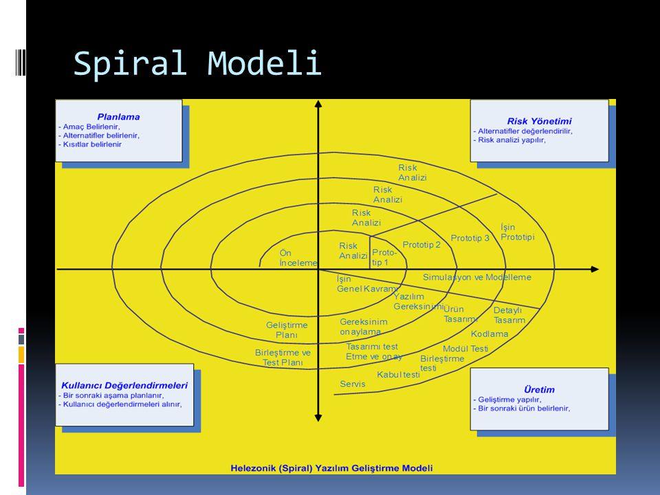 Spiral Modeli