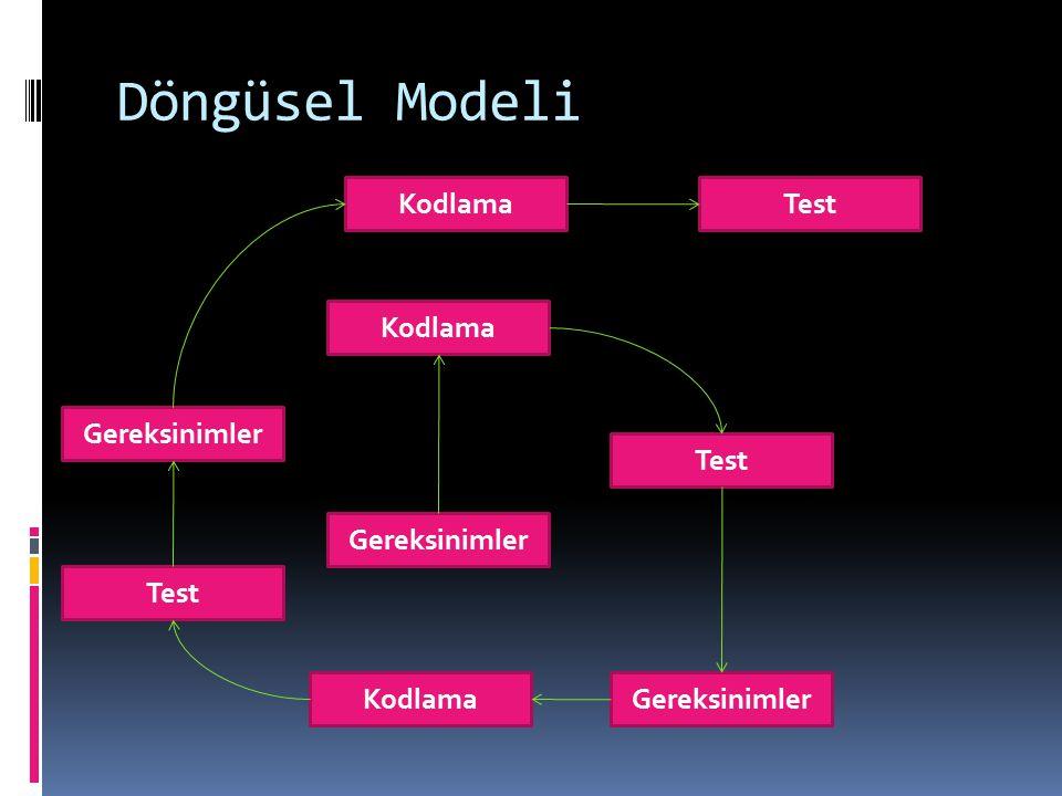 Döngüsel Modeli Kodlama Test Kodlama Gereksinimler Test Gereksinimler