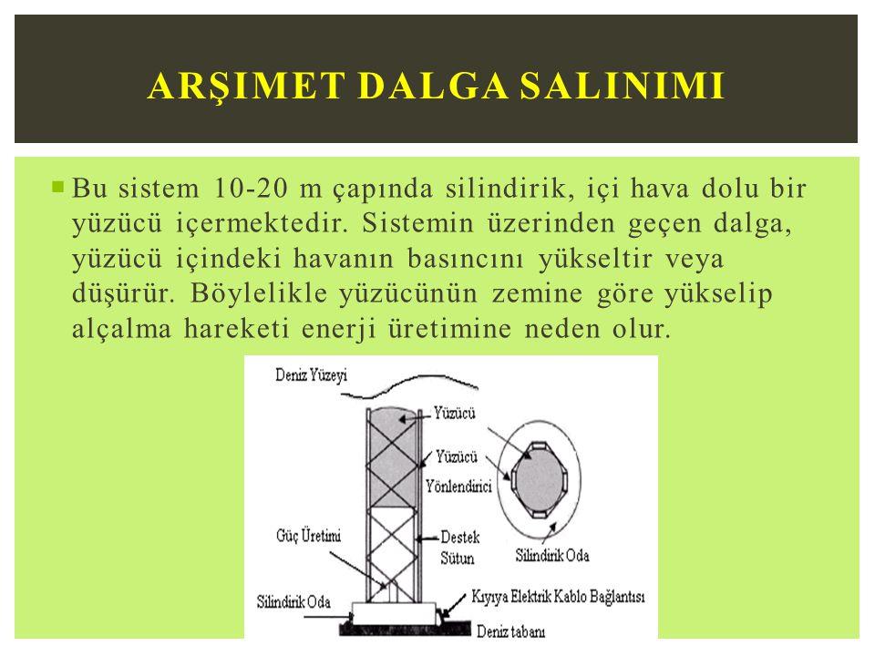 Arşimet Dalga Salinimi