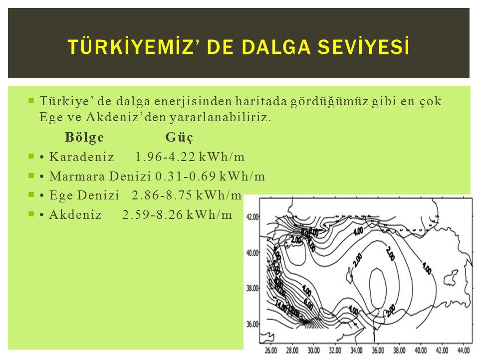 Türkİyemİz' de dalga sevİyesİ