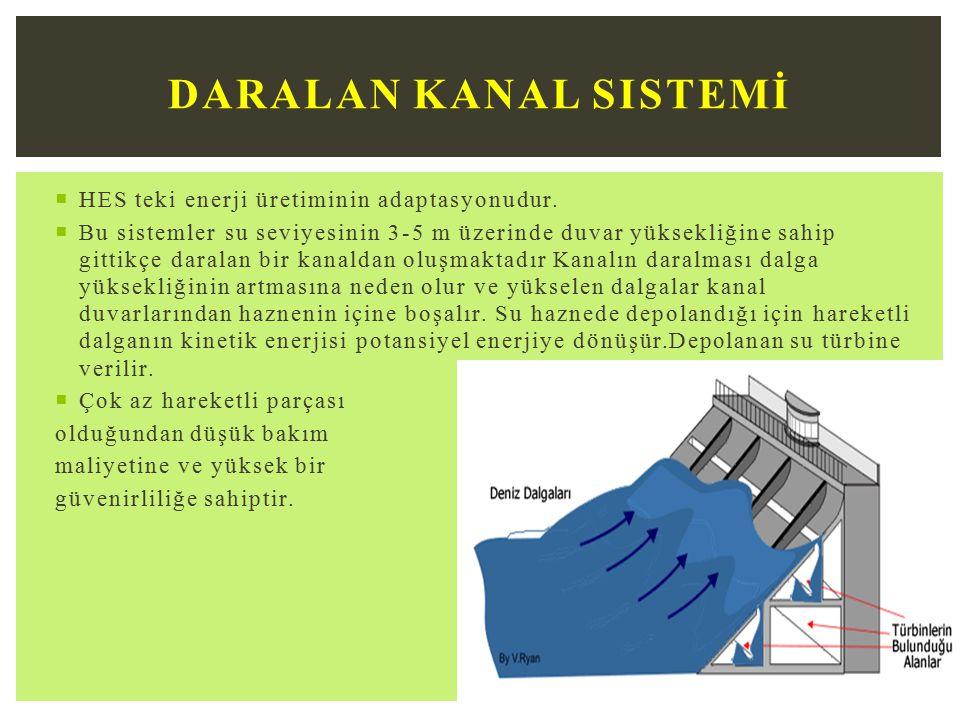 Daralan Kanal Sistemİ HES teki enerji üretiminin adaptasyonudur.