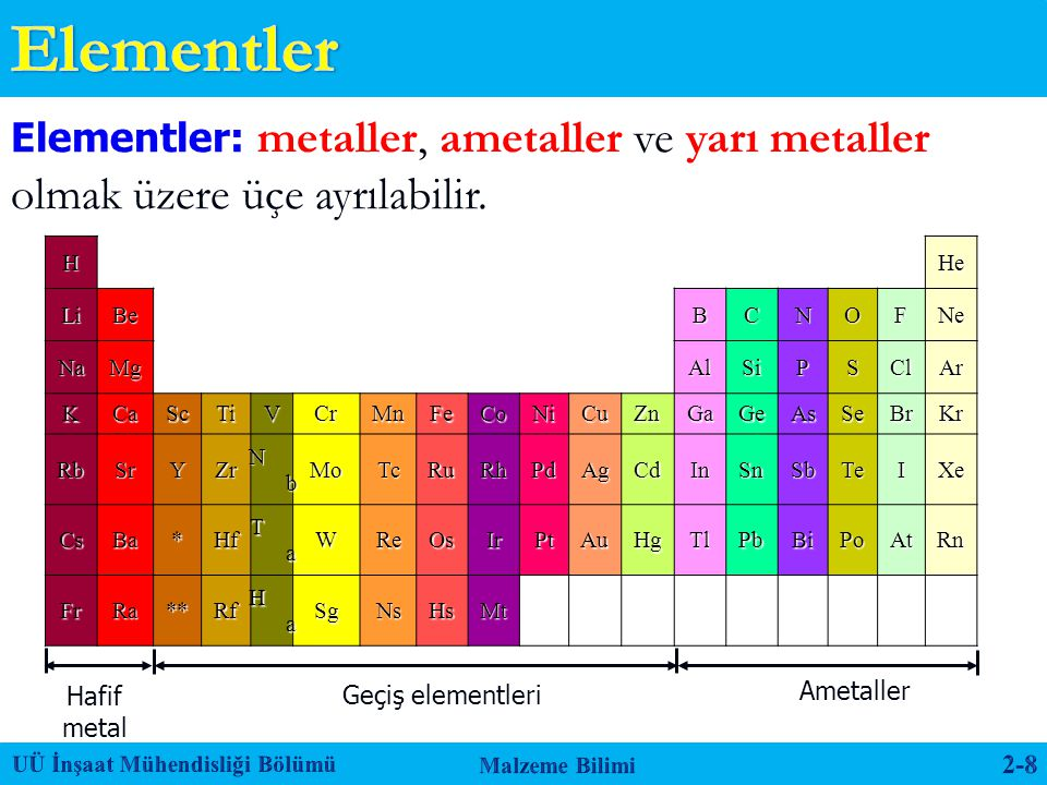 Elementler Elementler: metaller, ametaller ve yarı metaller olmak üzere üçe ayrılabilir. H. He. Li.