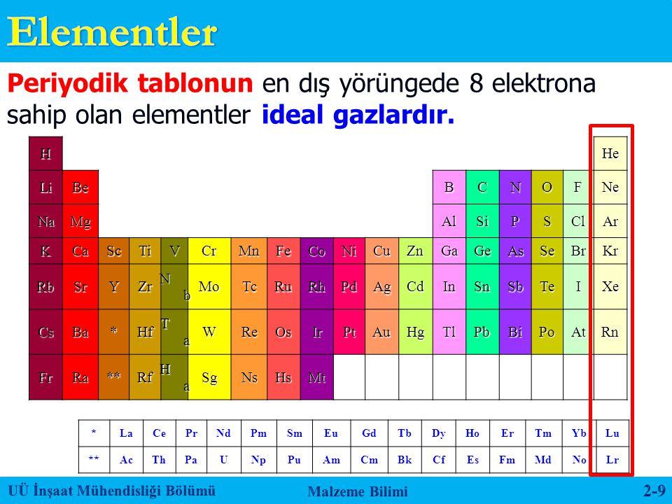 Elementler Periyodik tablonun en dış yörüngede 8 elektrona sahip olan elementler ideal gazlardır. H.