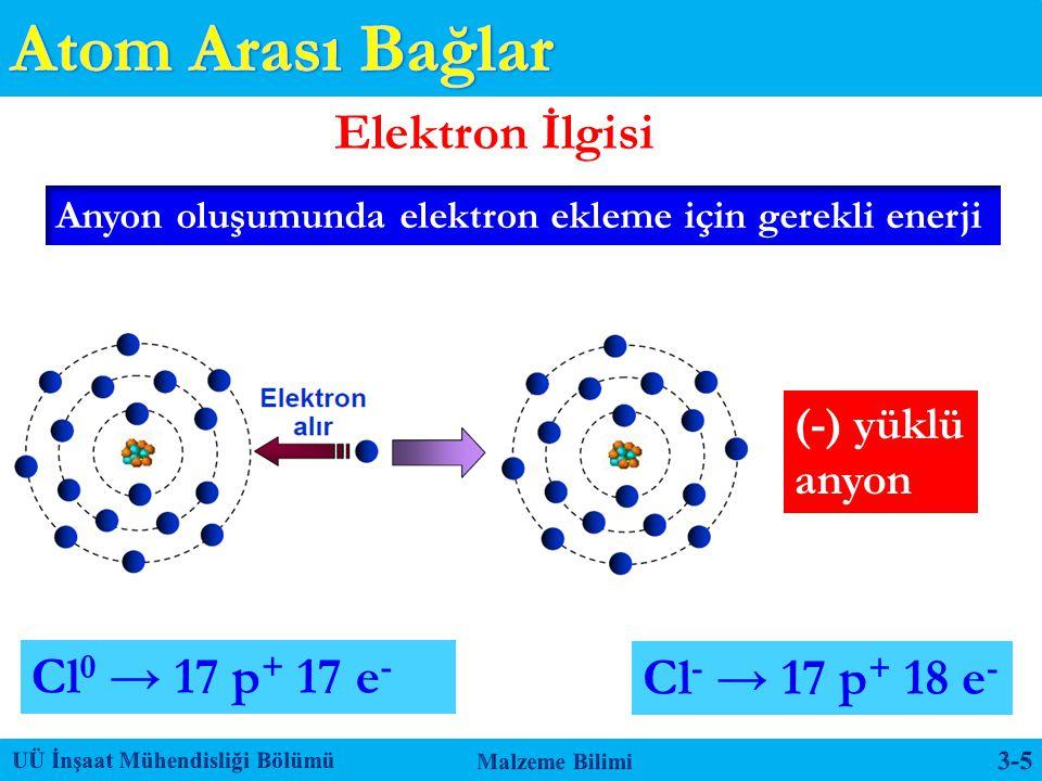 Atom Arası Bağlar Elektron İlgisi Cl0 → 17 p+ 17 e- Cl- → 17 p+ 18 e-
