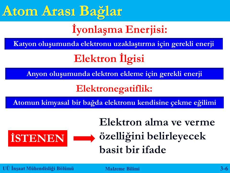 Atom Arası Bağlar İyonlaşma Enerjisi: Elektron İlgisi