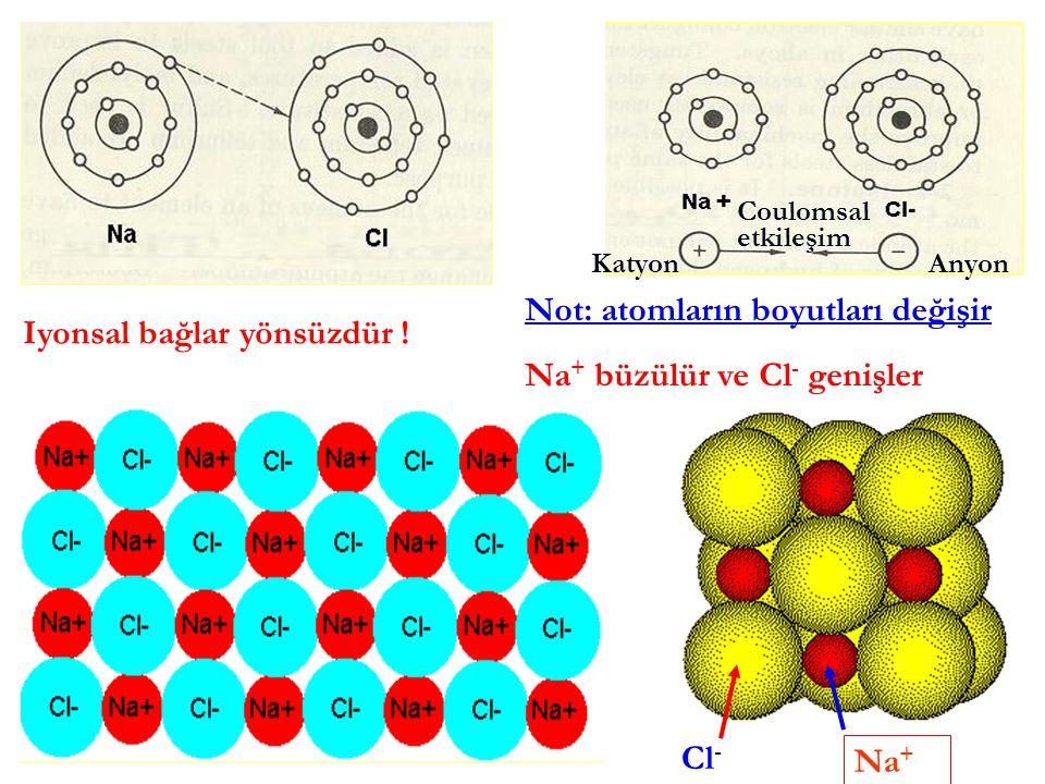 Not: atomların boyutları değişir Na+ büzülür ve Cl- genişler
