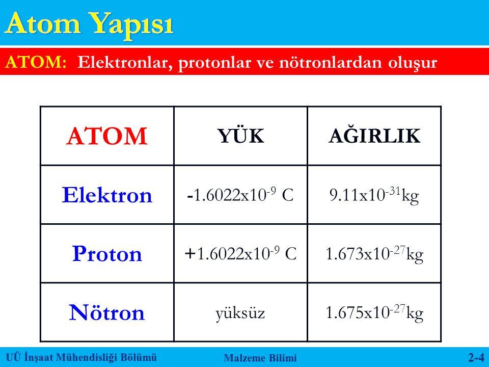 Atom Yapısı ATOM Elektron Proton Nötron YÜK AĞIRLIK