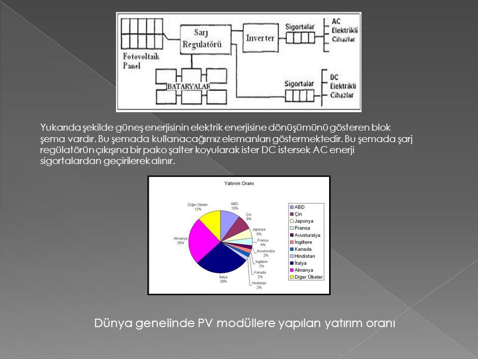 Dünya genelinde PV modüllere yapılan yatırım oranı