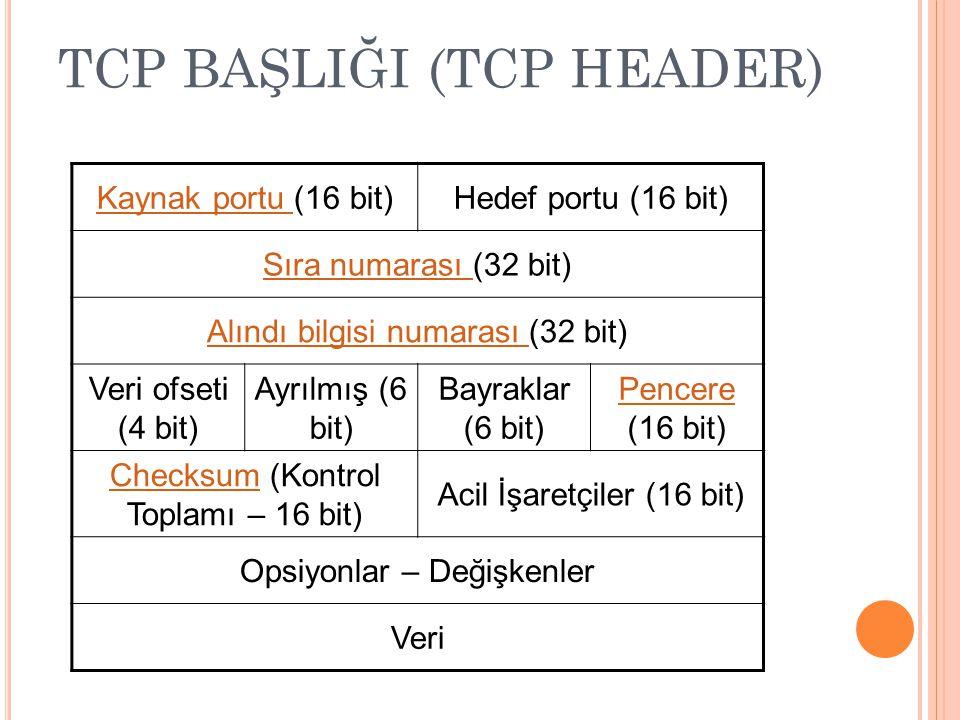 TCP BAŞLIĞI (TCP HEADER)