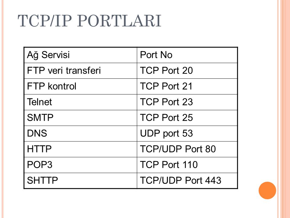 TCP/IP PORTLARI Ağ Servisi Port No FTP veri transferi TCP Port 20