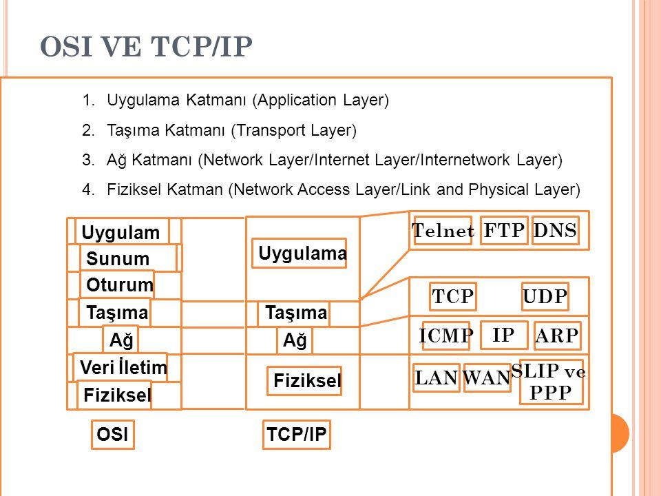OSI VE TCP/IP Uygulama Sunum Oturum Taşıma Ağ Veri İletim Fiziksel IP