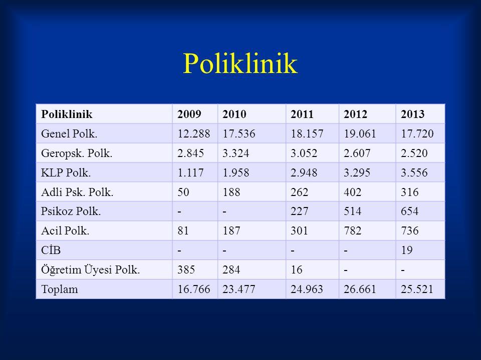 Poliklinik Poliklinik 2009 2010 2011 2012 2013 Genel Polk. 12.288