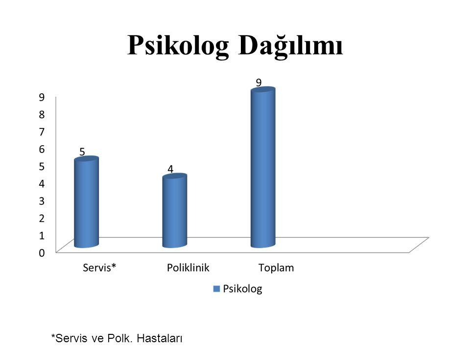 Psikolog Dağılımı *Servis ve Polk. Hastaları