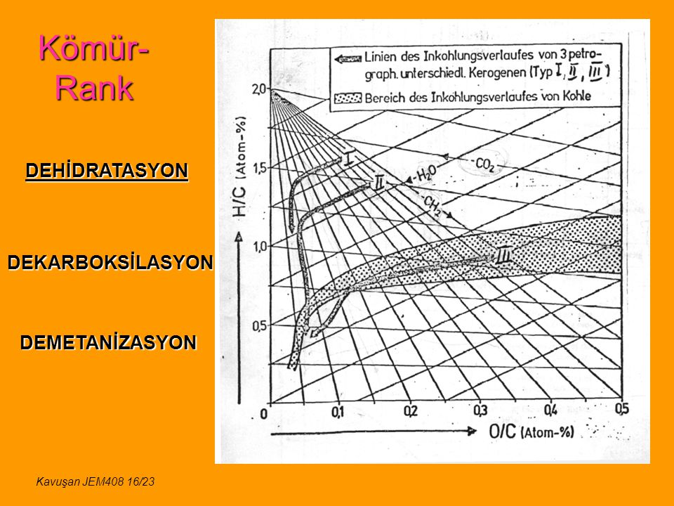 Kömür-Rank DEHİDRATASYON DEKARBOKSİLASYON DEMETANİZASYON
