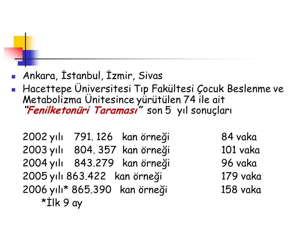 Ankara, İstanbul, İzmir, Sivas