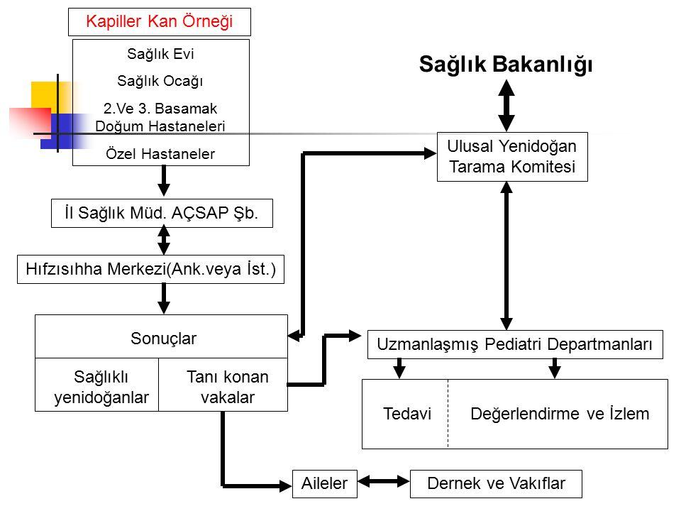 Sağlık Bakanlığı Kapiller Kan Örneği Ulusal Yenidoğan Tarama Komitesi