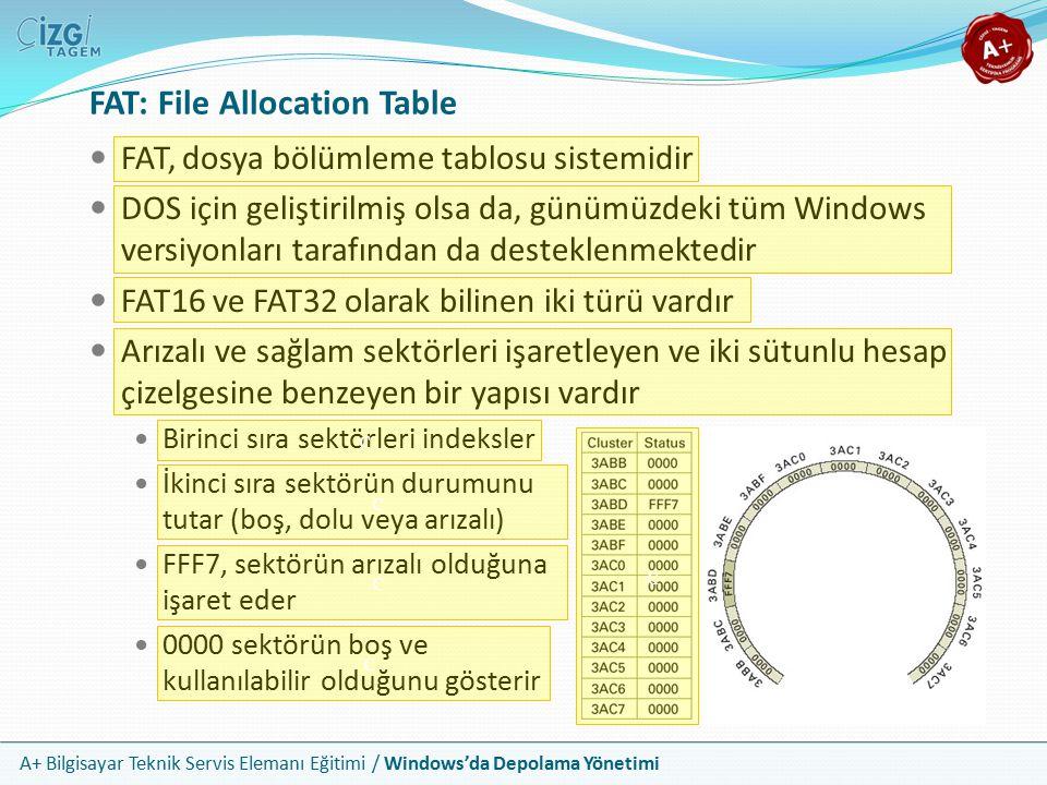 FAT: File Allocation Table