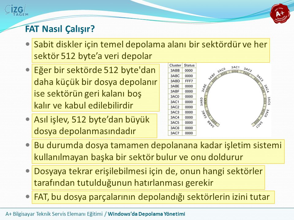 FAT Nasıl Çalışır Sabit diskler için temel depolama alanı bir sektördür ve her sektör 512 byte'a veri depolar.