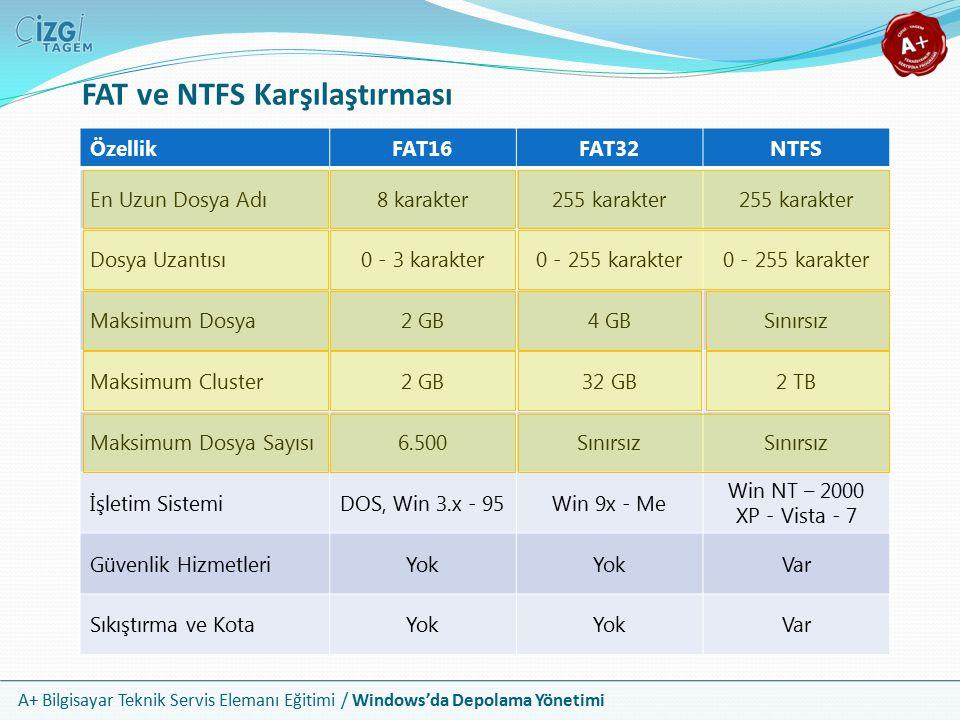 FAT ve NTFS Karşılaştırması