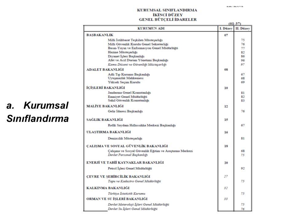 Kurumsal Sınıflandırma İkinci Düzey Kurumsal Kodlar