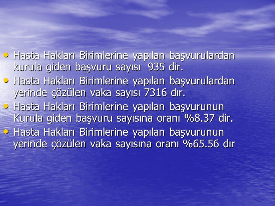 Hasta Hakları Birimlerine yapılan başvurulardan kurula giden başvuru sayısı 935 dir.