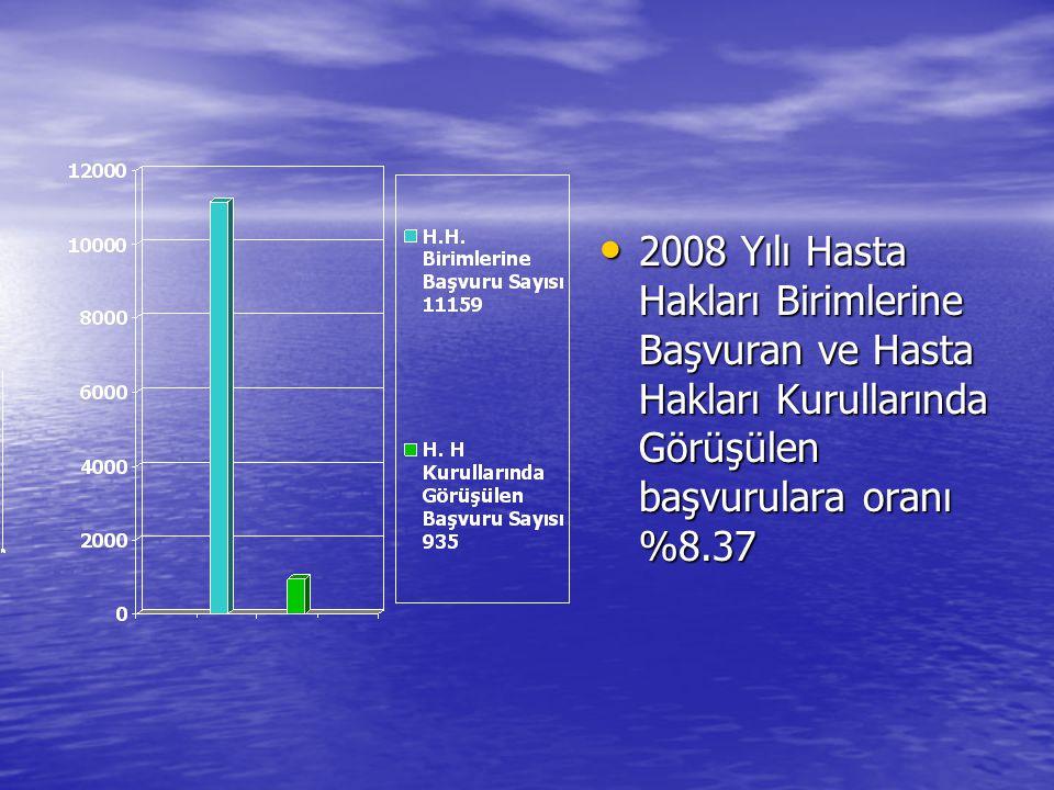 2008 Yılı Hasta Hakları Birimlerine Başvuran ve Hasta Hakları Kurullarında Görüşülen başvurulara oranı %8.37