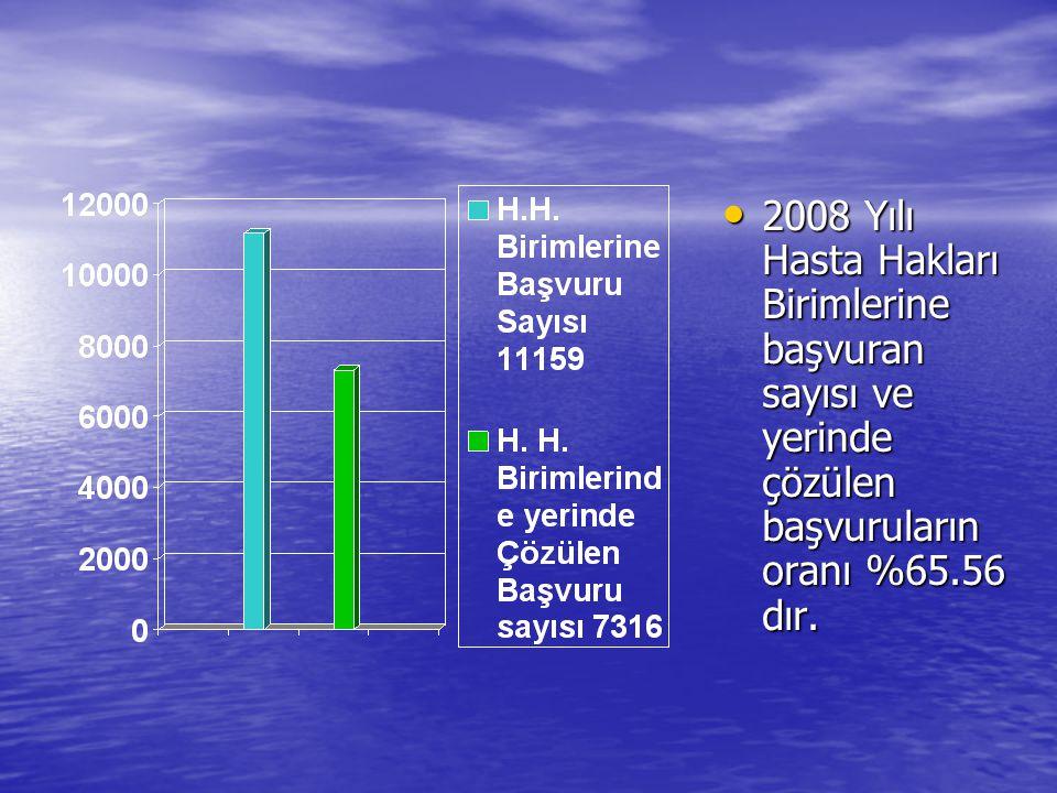 2008 Yılı Hasta Hakları Birimlerine başvuran sayısı ve yerinde çözülen başvuruların oranı %65.56 dır.