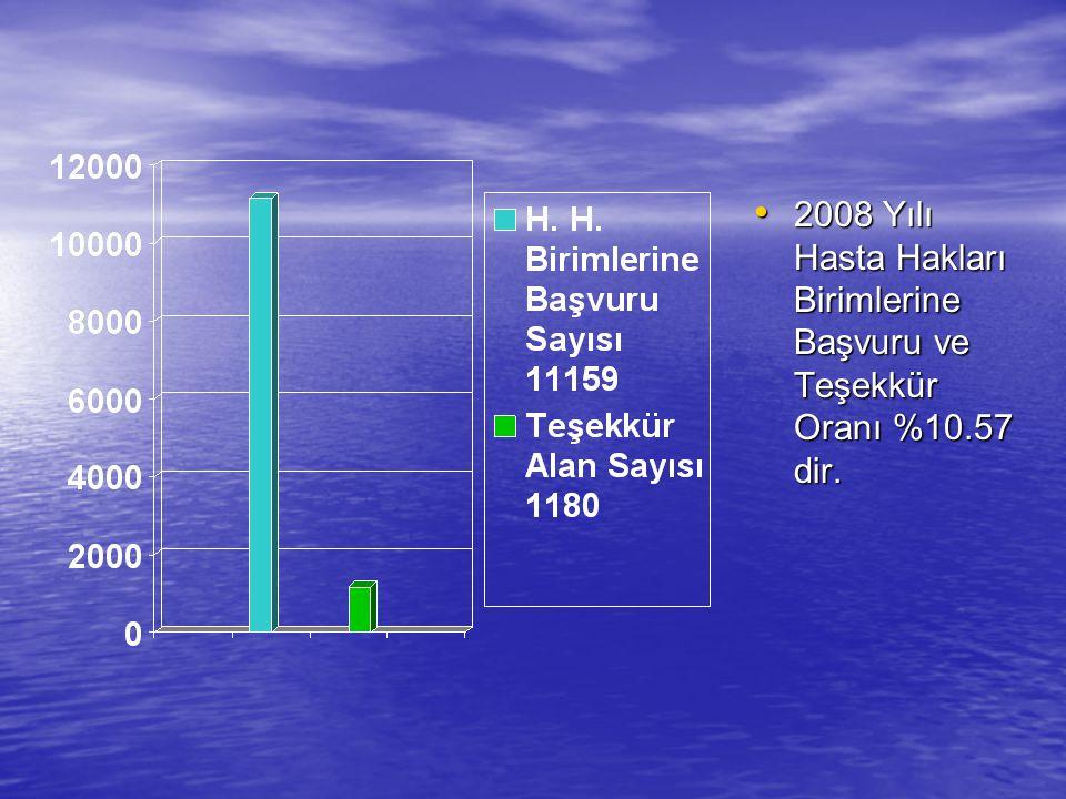 2008 Yılı Hasta Hakları Birimlerine Başvuru ve Teşekkür Oranı %10