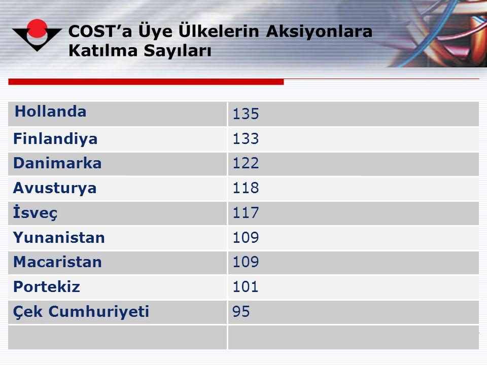 COST'a Üye Ülkelerin Aksiyonlara Katılma Sayıları