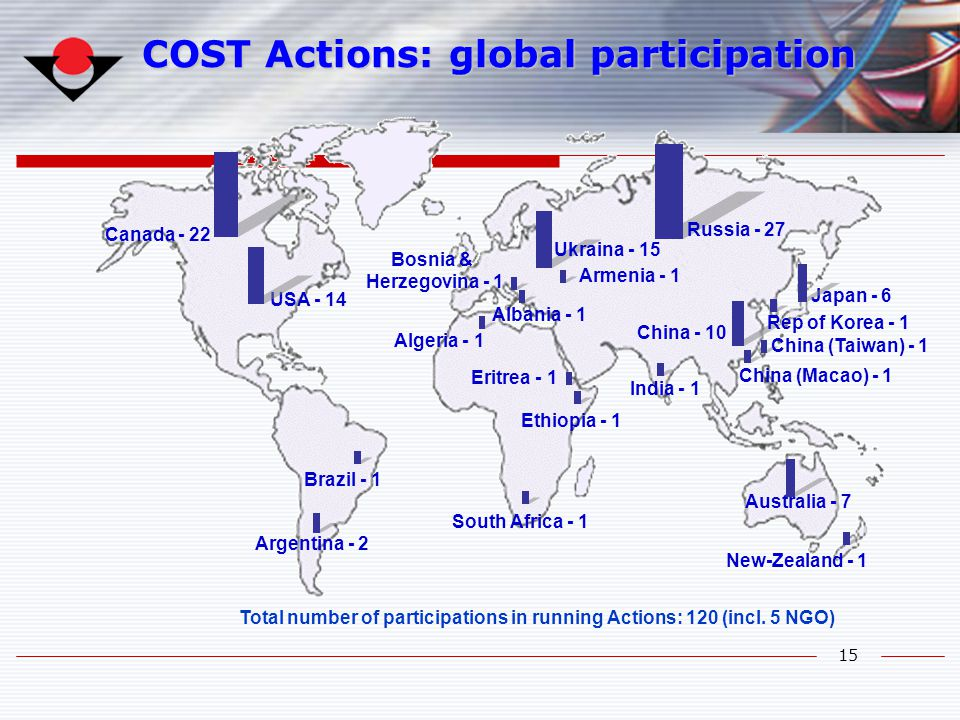 COST Actions: global participation