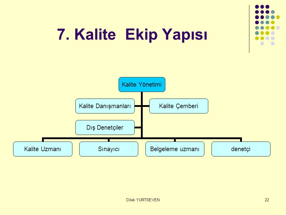 7. Kalite Ekip Yapısı Dilek YURTSEVEN