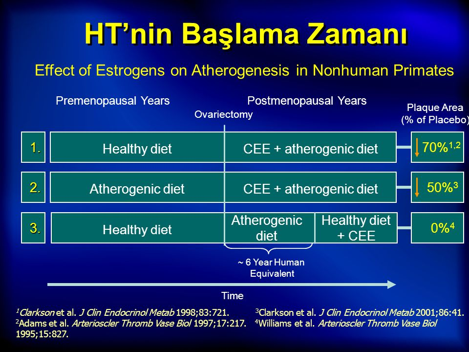 HT'nin Başlama Zamanı Effect of Estrogens on Atherogenesis in Nonhuman Primates. Time. Premenopausal Years.