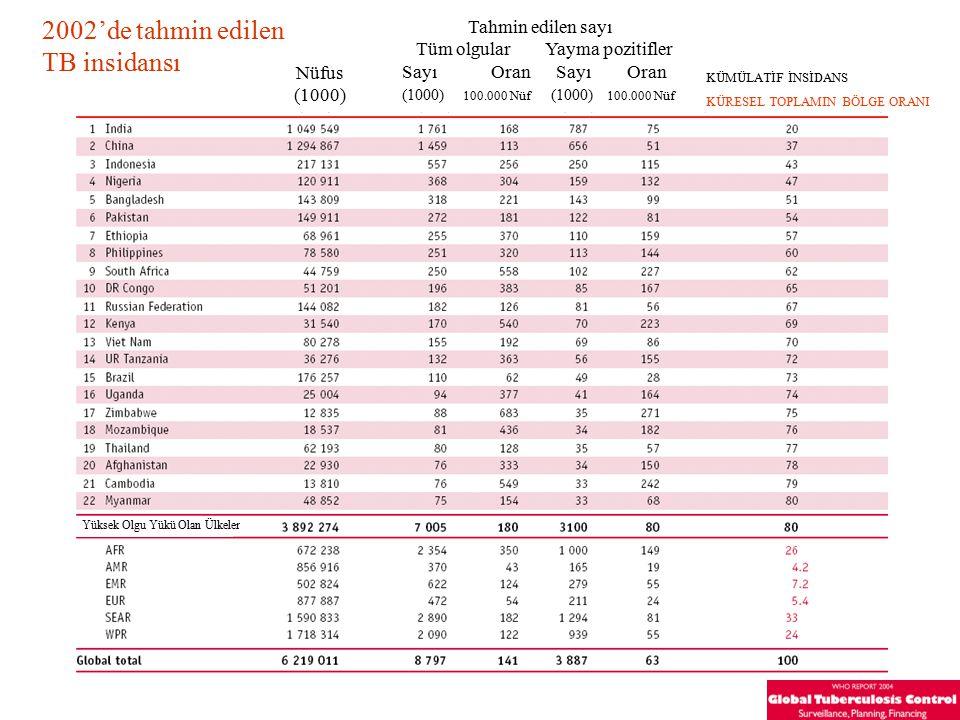 2002'de tahmin edilen TB insidansı Tahmin edilen sayı