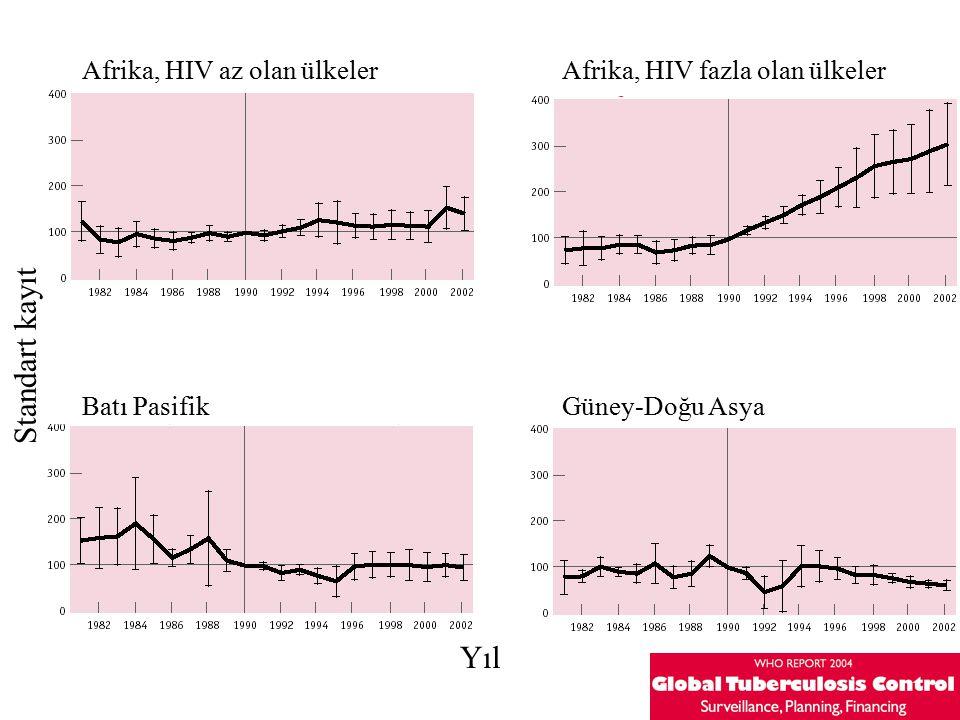 Standart kayıt Yıl Afrika, HIV az olan ülkeler
