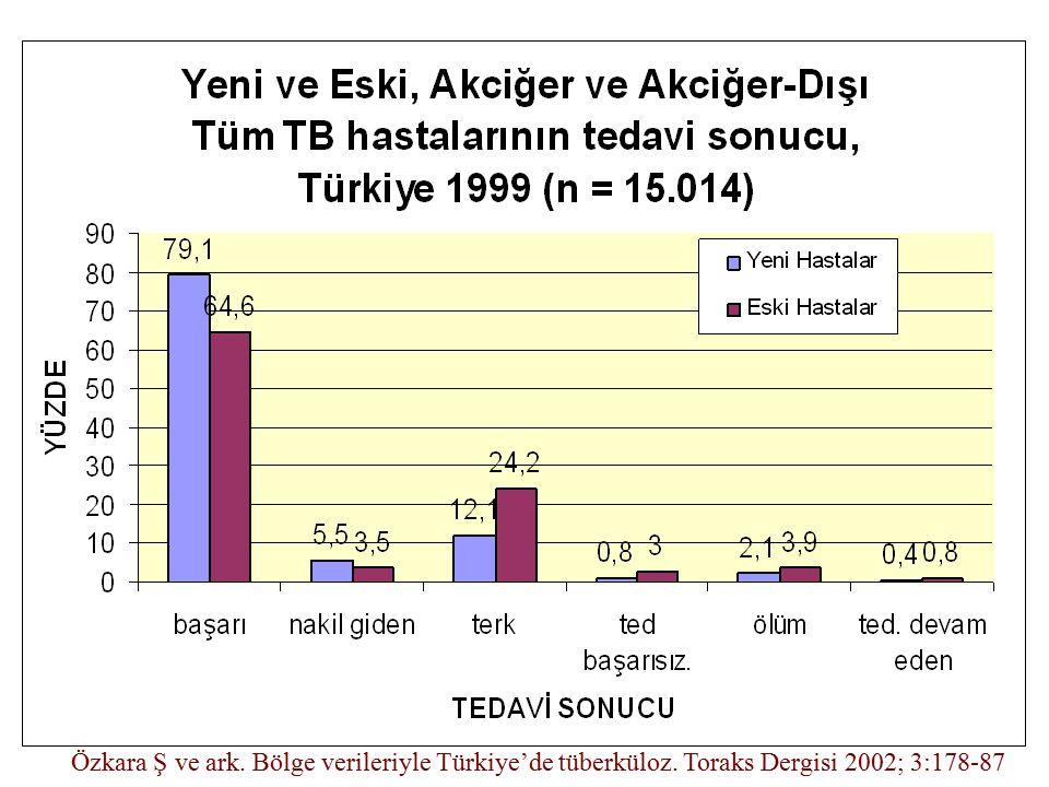 Özkara Ş ve ark. Bölge verileriyle Türkiye'de tüberküloz