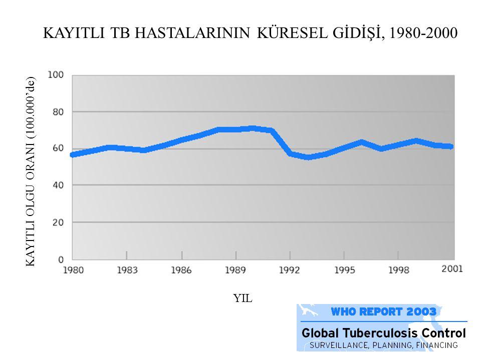 KAYITLI TB HASTALARININ KÜRESEL GİDİŞİ, 1980-2000